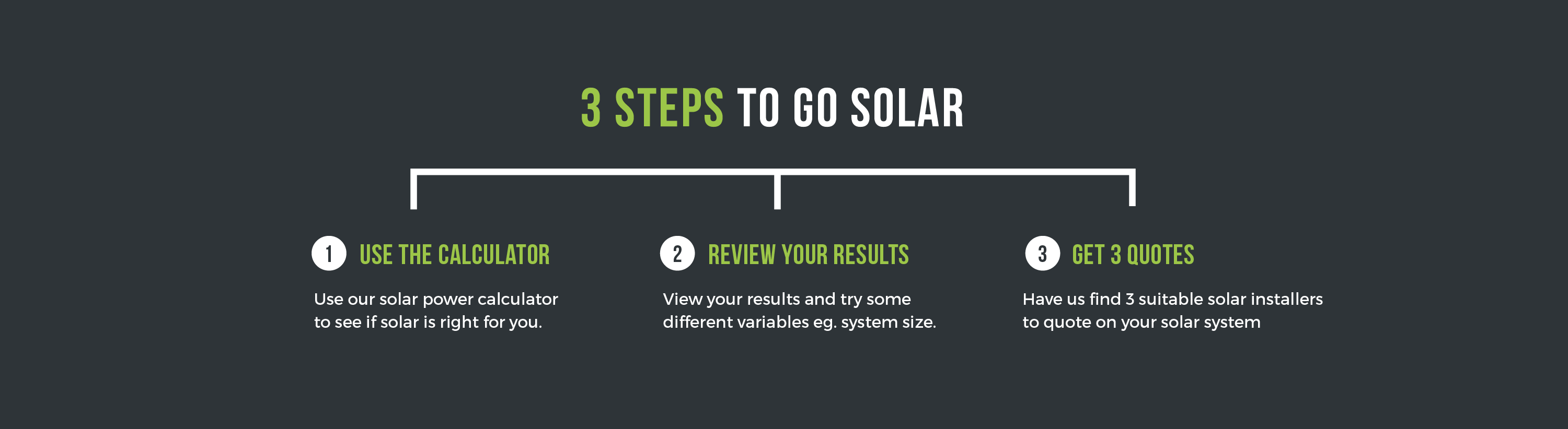 Solar Power Calculator | Calculate your solar potential