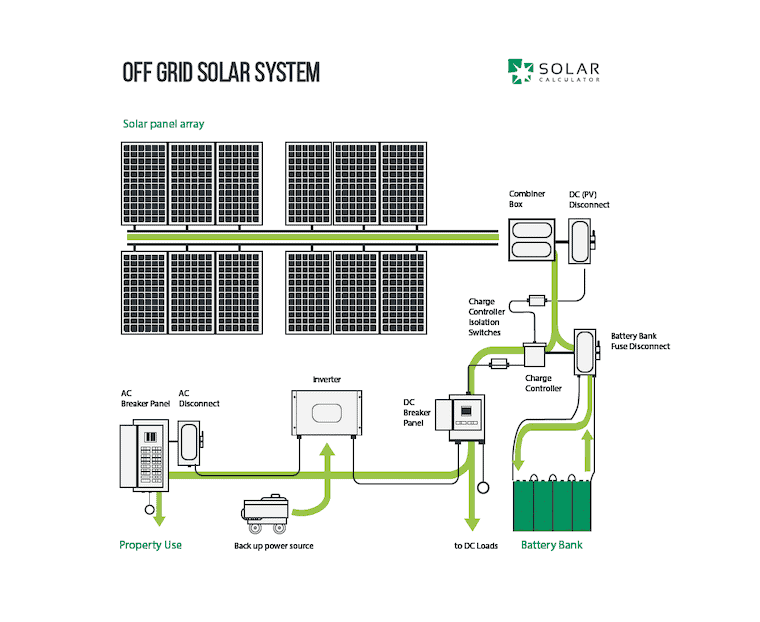 detailed drawing showing all components and flow of an off-grid solar system