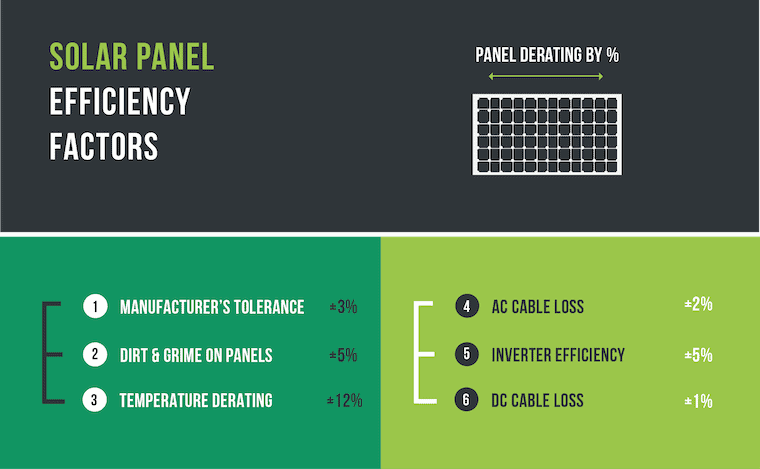 infographic showing solar panel efficiency factors by percentage
