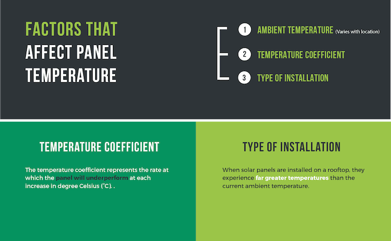 infographic describing factors that affect panel temperature