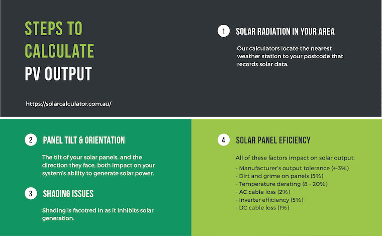 graphic showing steps to calculate solar panel output