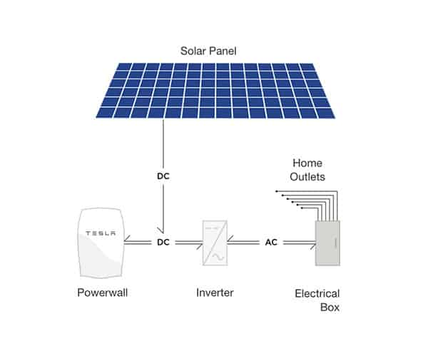 A guide to tesla australias powerwall 2 battery graphic explaining how the tesla powerwall works sciox Image collections